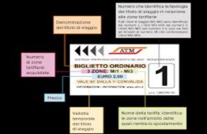 ATM – Sistema Tariffario Integrato del Bacino di Mobilità