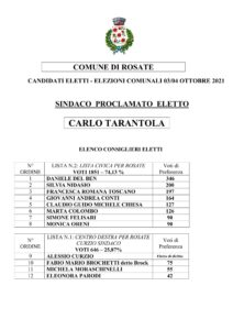 Elezioni Comunali 03/04 Ottobre 2021 – Candidati Eletti